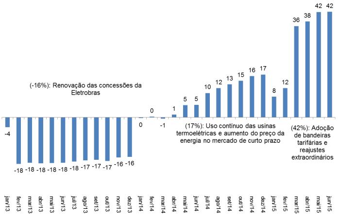 Evolução da Tarifa de Energia Elétrica, acumulado no ano (em %), Brasil - Jan/2013-mar/2015. Fonte: IPCA-IBGE Elaboração: DIEESE. Subseção FNU