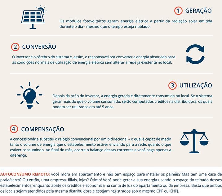 Esquema de uma instalação fotovoltaica residencial - Fonte:https://www.818energia.com.br/energia-solar