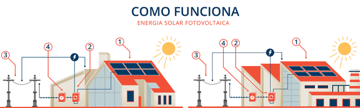 energia-solar-como-funciona