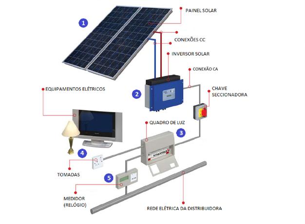 Esquema dos Equipamentos para energia solar Fonte:https://www.818energia.com.br/energia-solar