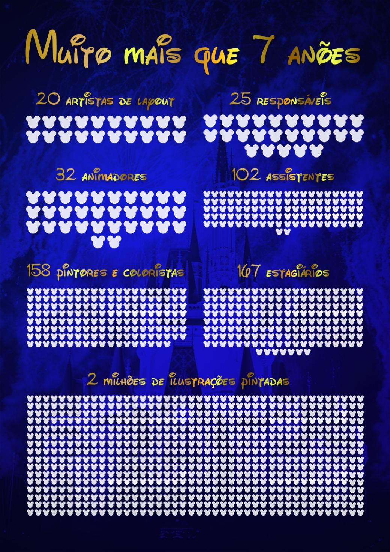 Infográfico Branca de Neve