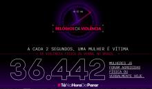 TRISTE QUADRO. Números de violência contra a mulher atualizados o tempo todo. Reprodução da internet