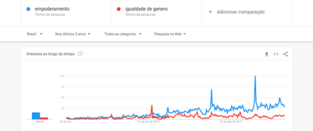 Google Trends nos últimos cinco anos